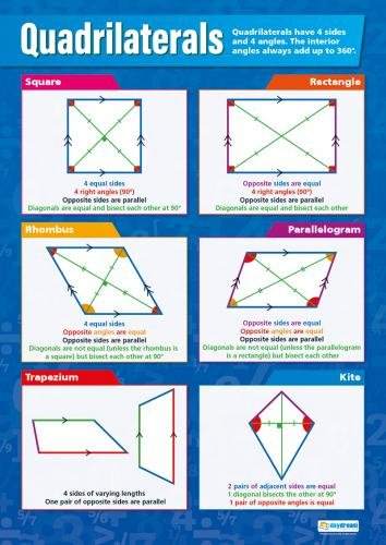 Quadrilaterals|Math Educational Chart in high gloss paper (33