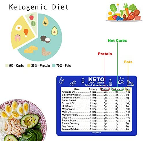 Keto Diet Cheat Sheet Quick Guide Fridge Magnet Reference Charts for Ketogenic Diet Foods - Including Meat & Nuts, Fruit & Veg, Dairy, Oils & Condiments By SunnyKeto (4 Magnets) 5