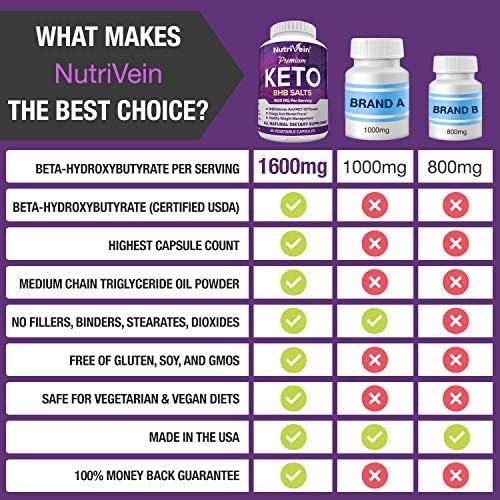 Nutrivein Keto Diet Pills 1600mg - Advanced Ketogenic Diet Supplement - BHB Salts Exogenous Ketones Capsules - Effective Ketosis Best Keto Diet, Mental Focus and Energy, 60 Capsules 11