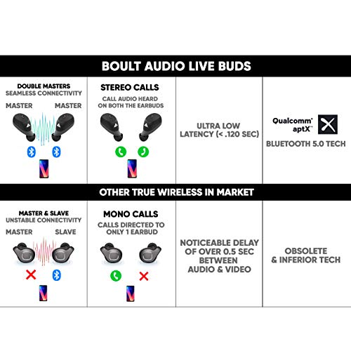 Boult Audio AirBass LiveBuds True Wireless in-Ear Earphones with Mic & Magnetic Charging Case, Latest Bluetooth 5.0 Headphone, Auto Pairing & Playtime Upto 24 Hours with Case (Black) 5