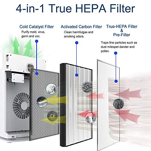 Aiibot-Air-Purifier-for-HomeAir-Purfiers-with-4-in-1-True-HEPA-Air-Filter-Eliminate-AllergiesSmoing-OdorsPets-Hair-and-DanderPollenLarge-Bedroom-and-Baby-RoomAir-Cleaner-with-TimerQuietWhite