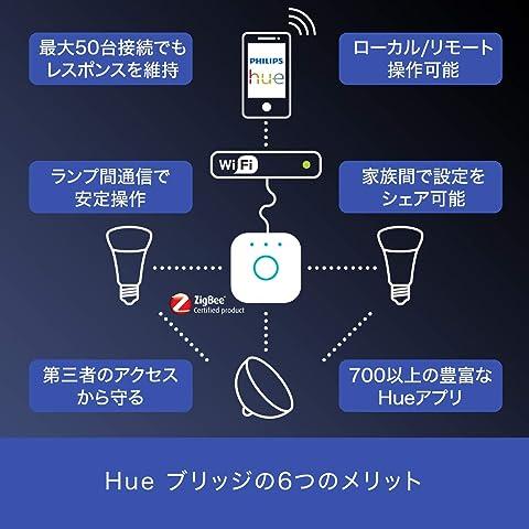 Philips Hue 接続チャート図