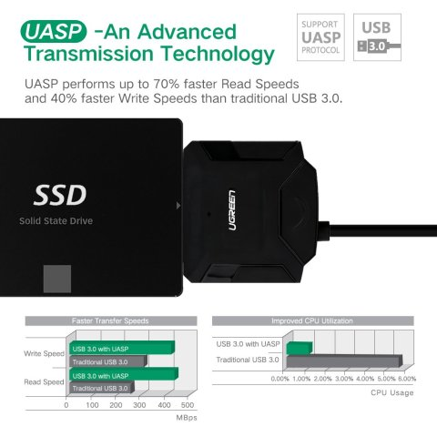 UGREEN SATA USB 3.0 変換アダプタ UASP対応