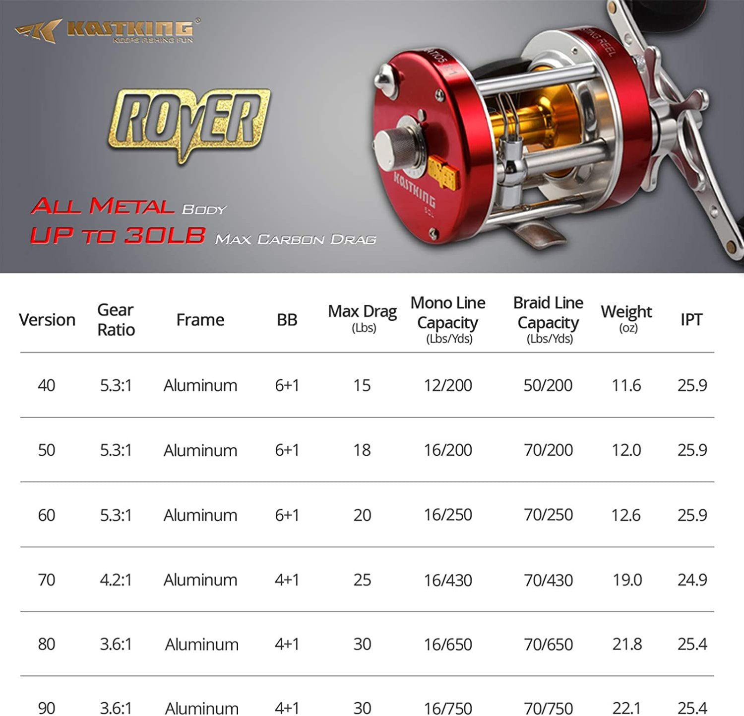 KastKing Rover Round Baitcasting Reel Features