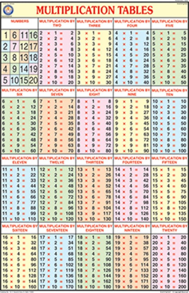 Mesmerizing image regarding multiplication chart 1 20 printable