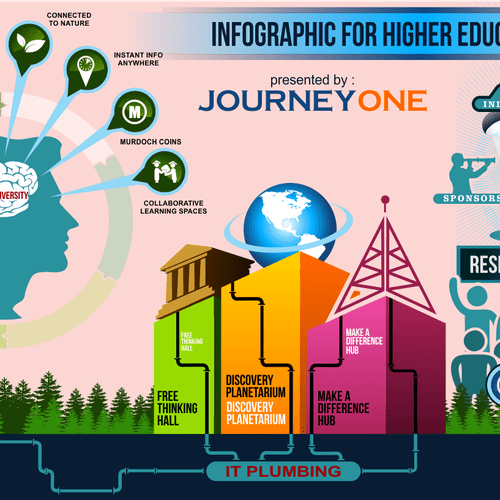 Create an infographic for higher education Infographic