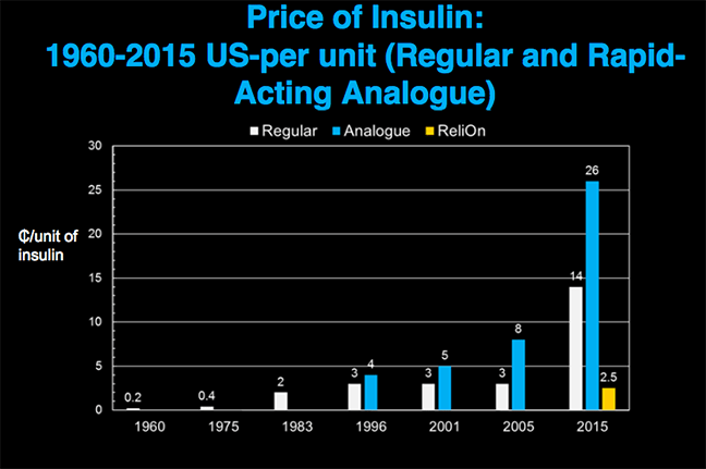 Historic Look at Insulin Prices and Access | DiabetesMine