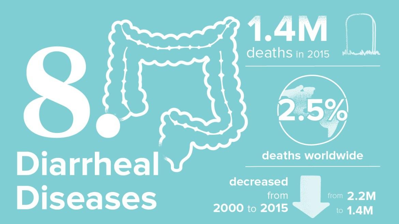 أخطر 10 أمراض 8. مرض الجفاف بسبب أمراض الإسهال: