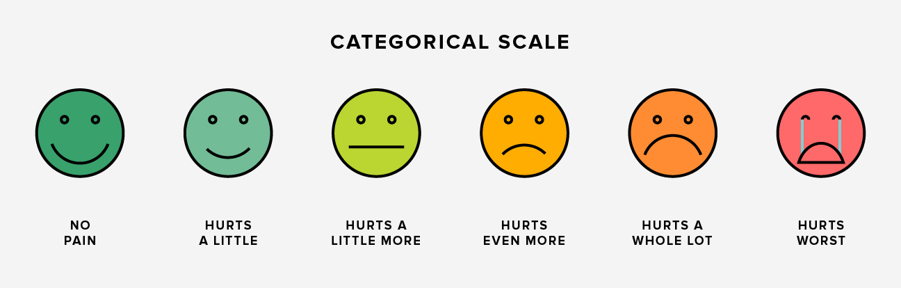 graphic relating to Faces Pain Scale Printable identify Agony Scale: What It Is and How towards Employ It