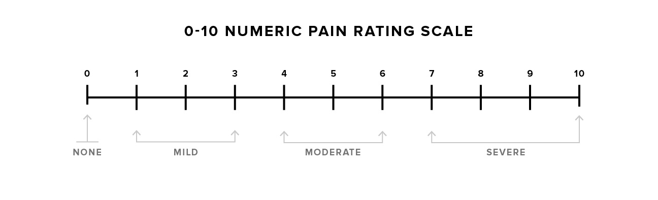 picture about Faces Pain Scale Printable referred to as Soreness Scale: What It Is and How in direction of Hire It