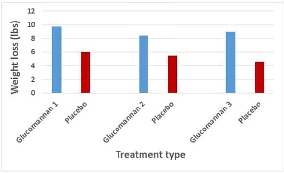 Glucomannan — Is It an Effective Weight Loss Supplement?
