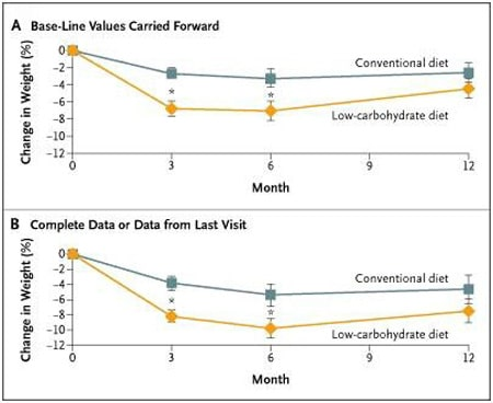 study on low carb diet