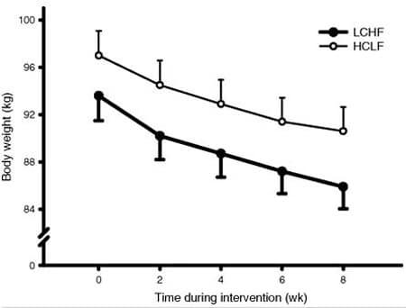 dieta baixa em carboidratos e perda de peso