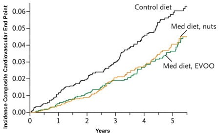 cardiovascular disease and Mediterranean diet