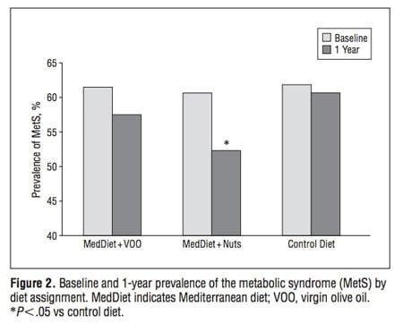 mediterranean diet scientific studies