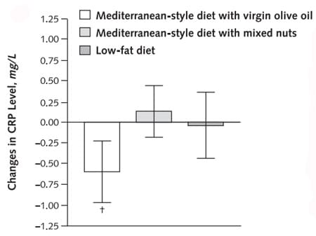 Mediterranean diet and cardiovascular risk factors