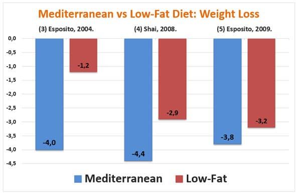 Mediterranean diet compared with a low-fat diet