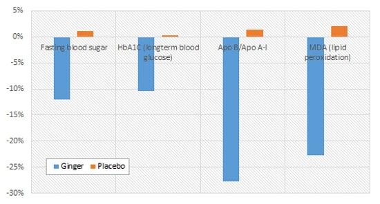 https://i0.wp.com/images-prod.healthline.com/hlcmsresource/images/AN_images/node_128264_graph/khandouzi-et-al-2015.jpg?w=1155&h=621