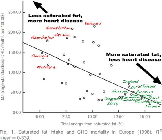 Plus de graisses saturées moins de maladies cardiaques Graphique
