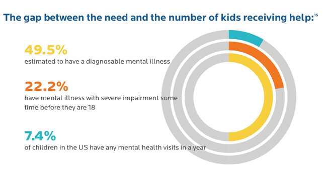Does Your Child Have Mental Disorder >> Lack Of Mental Healthcare For Children Reaches Crisis Level