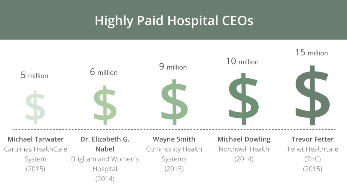 Hospital CEO Salaries Keep Rising