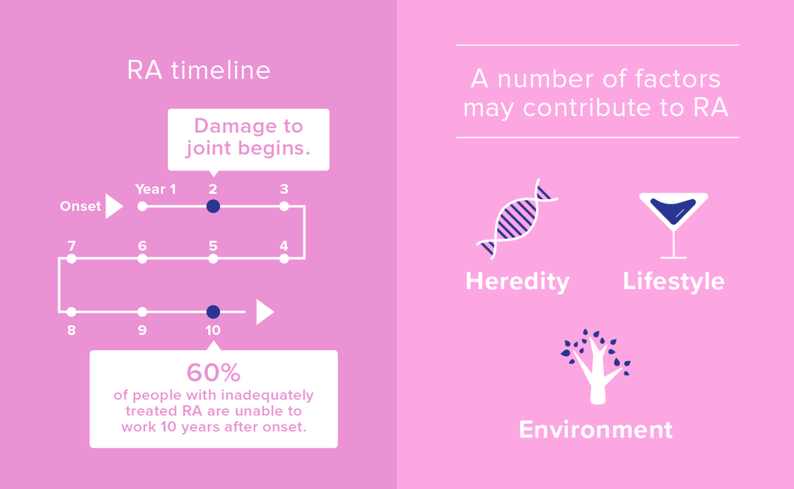 Rheumatoid Arthritis By The Numbers Facts Statistics And You