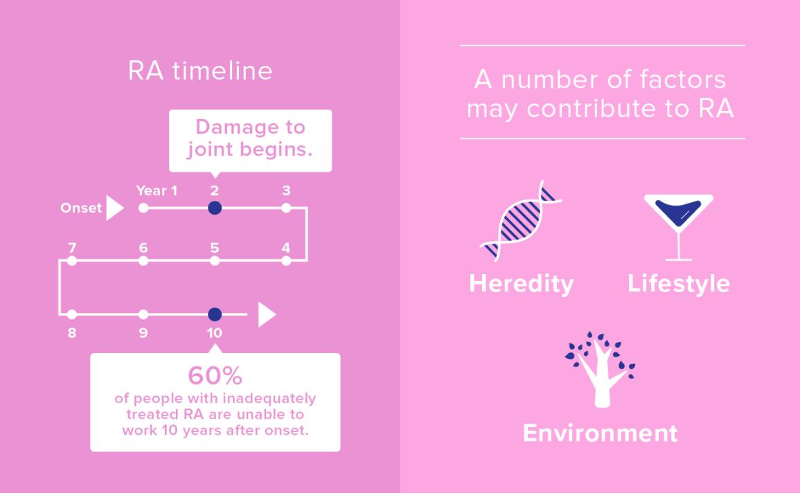 rheumatoid arthritis statistics