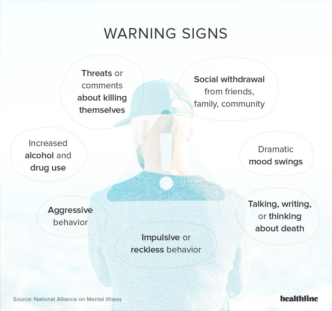 Suicide: Suicidal Signs, Behavior, Risk Factors, How to Talk