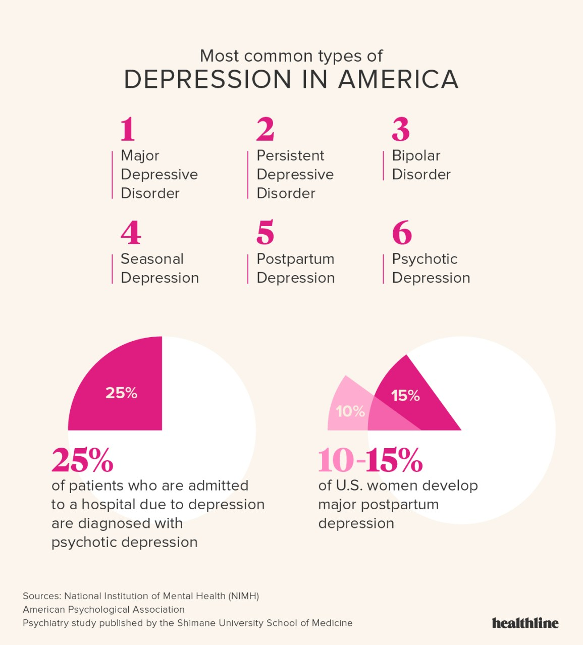 Depression: Facts, Statistics, and You