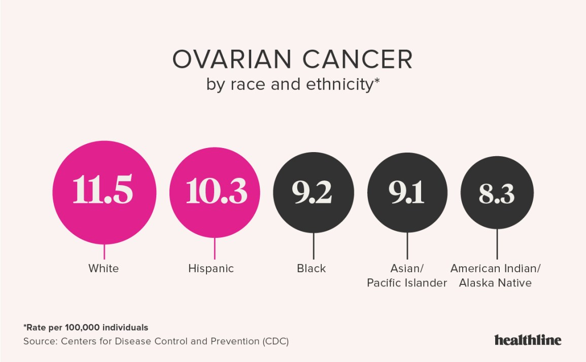 Ovarian Cancer by the Numbers