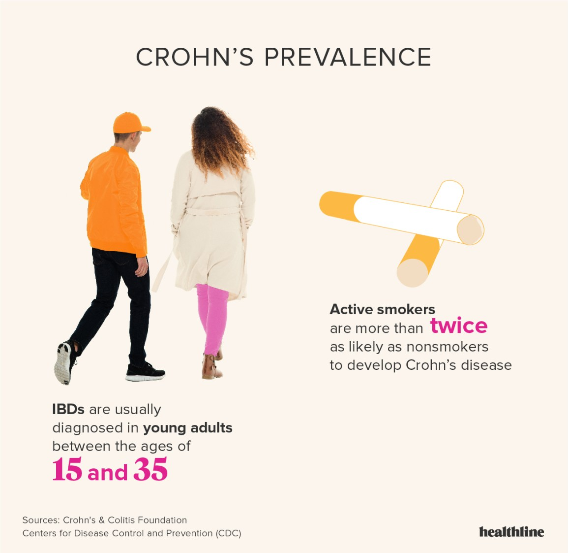 Crohn's Disease: Facts, Statistics, and You