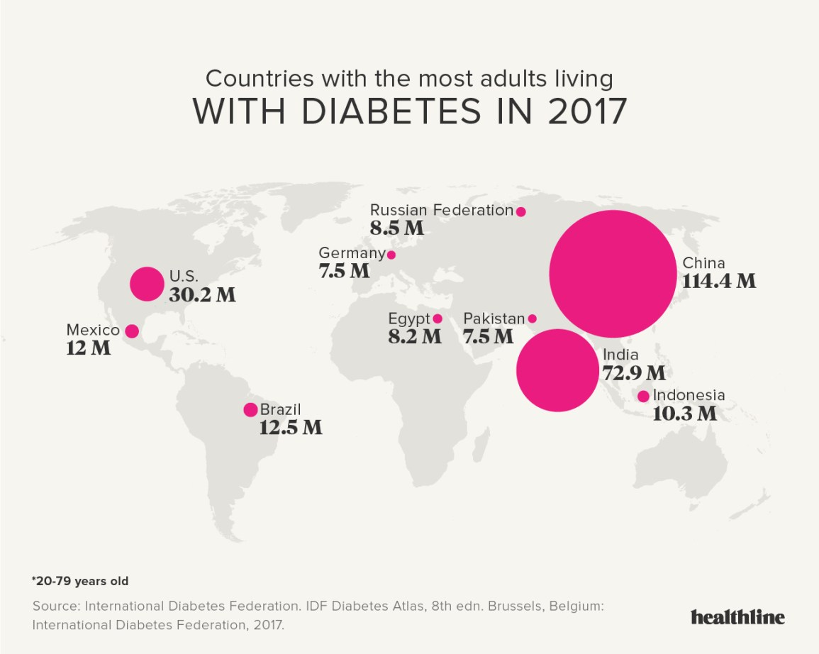 Diabetes: Facts, Statistics, and You