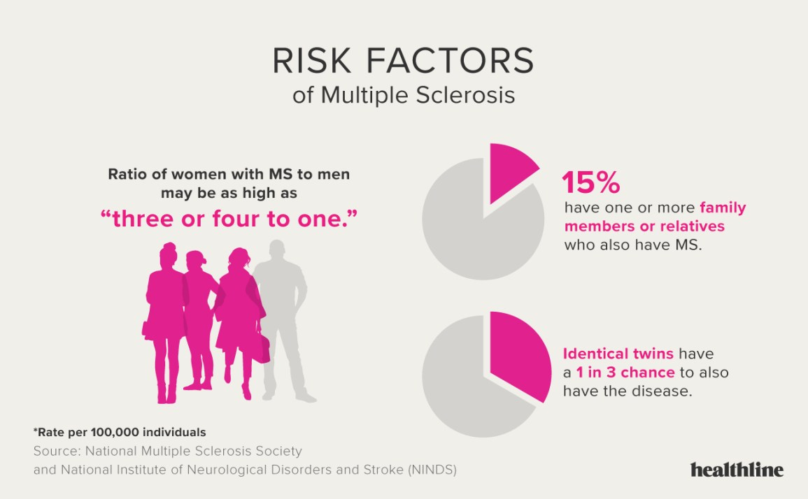 Multiple Sclerosis Facts Statistics And You