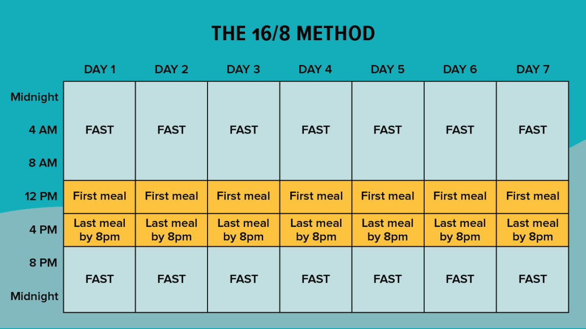 best intermittent fasting diets reviews
