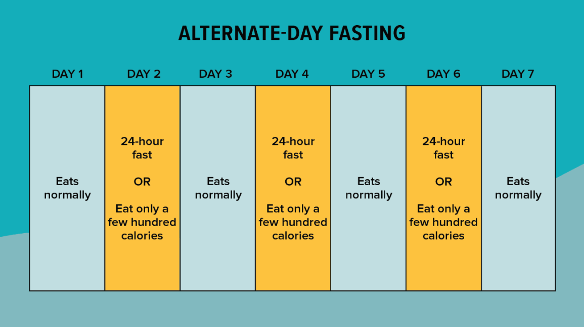 6 Popular Ways To Do Intermittent Fasting