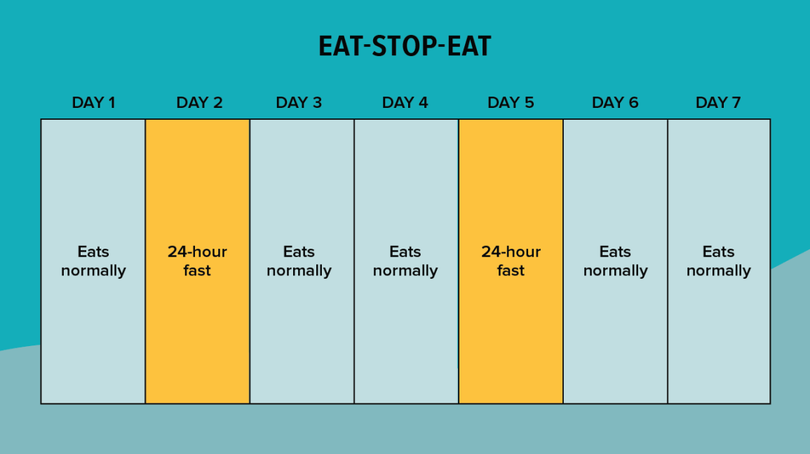 is the 24 hour body diet healthy