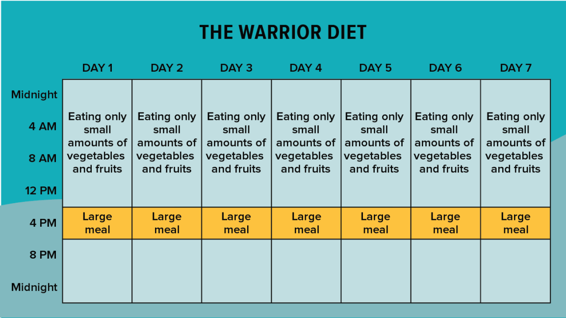 what is the 14 hour diet plan