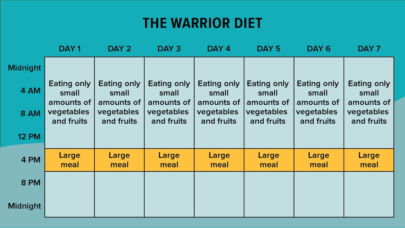 """La dieta del guerriero fu resa popolare dall'esperto di fitness Ori Hofmekler. Implica mangiare piccole quantità di frutta e verdura crude durante il giorno e consumare un pasto abbondante durante la notte. Fondamentalmente, """"digiuni"""" tutto il giorno e """"banchetti"""" di notte in una finestra per mangiare di 4 ore. La dieta del guerriero fu una delle prime """"diete"""" popolari a includere una forma di digiuno intermittente. Questa dieta enfatizza anche le scelte alimentari che sono abbastanza simili"""