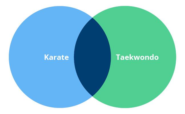 Taekwondo diferencia karate Diferencias entre
