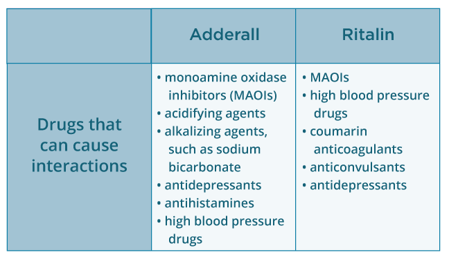 Adderall vs  Ritalin: What's the Difference?