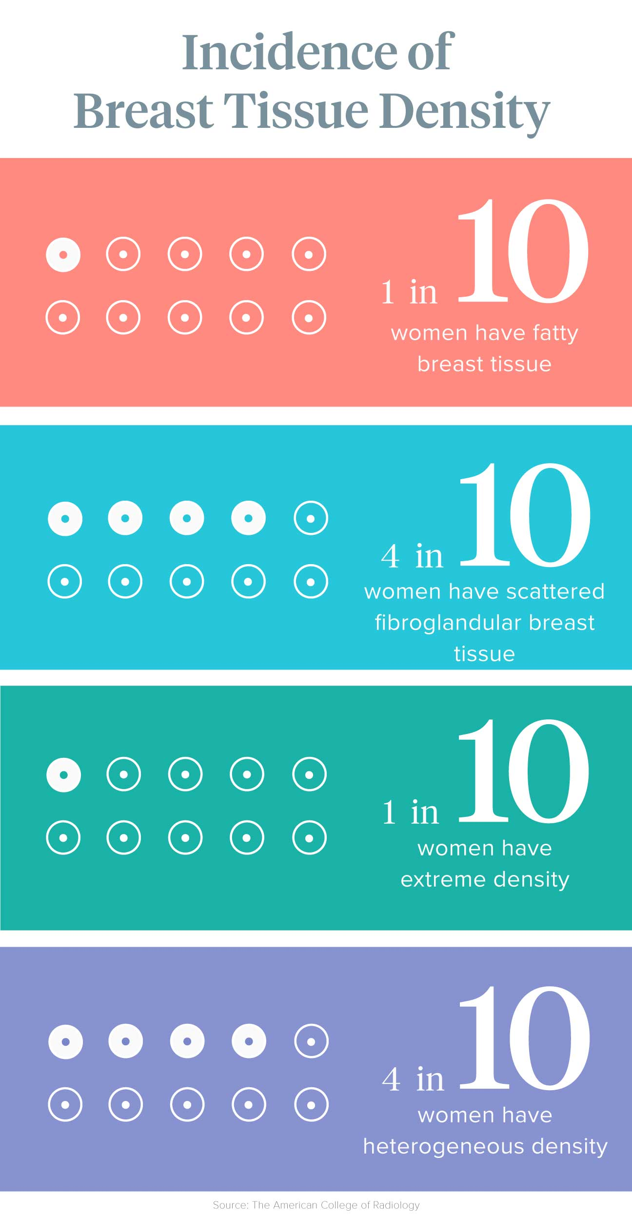 breast tissue density in women