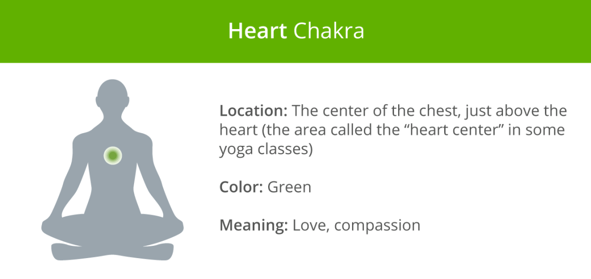 Chakras: A Beginner's Guide to the 7 Chakras