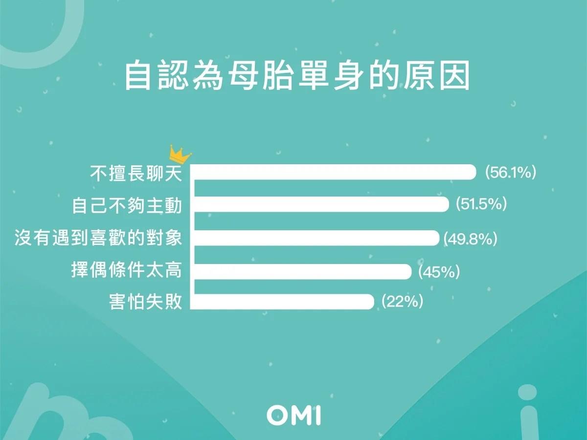 交友App最熱門「5大擇偶條件」 想脫單必看!外型以外還有這些?!   GirlStyle 臺灣女生日常