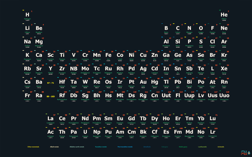 periodic table of the