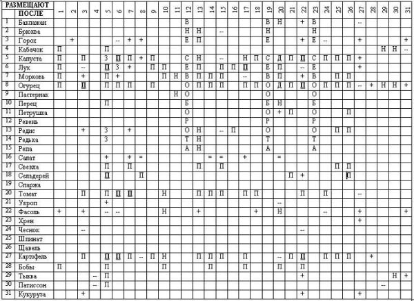 севооборот таблица предшественников
