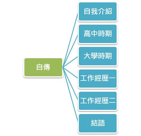 怎麼寫自傳?自傳寫法攻略-1111南臺灣人力銀行|提供臺南,高雄,屏東找工作與職缺資訊