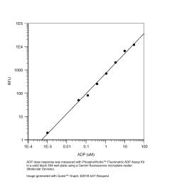 phosphoworks fluorimetric adp assay kit red fluorescence aat bioquest [ 1600 x 1580 Pixel ]