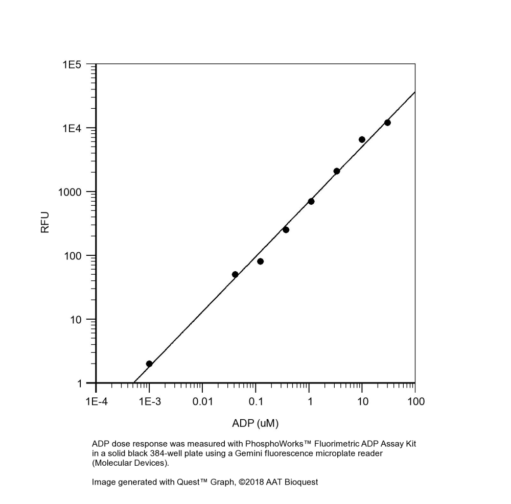 medium resolution of phosphoworks fluorimetric adp assay kit red fluorescence aat bioquest
