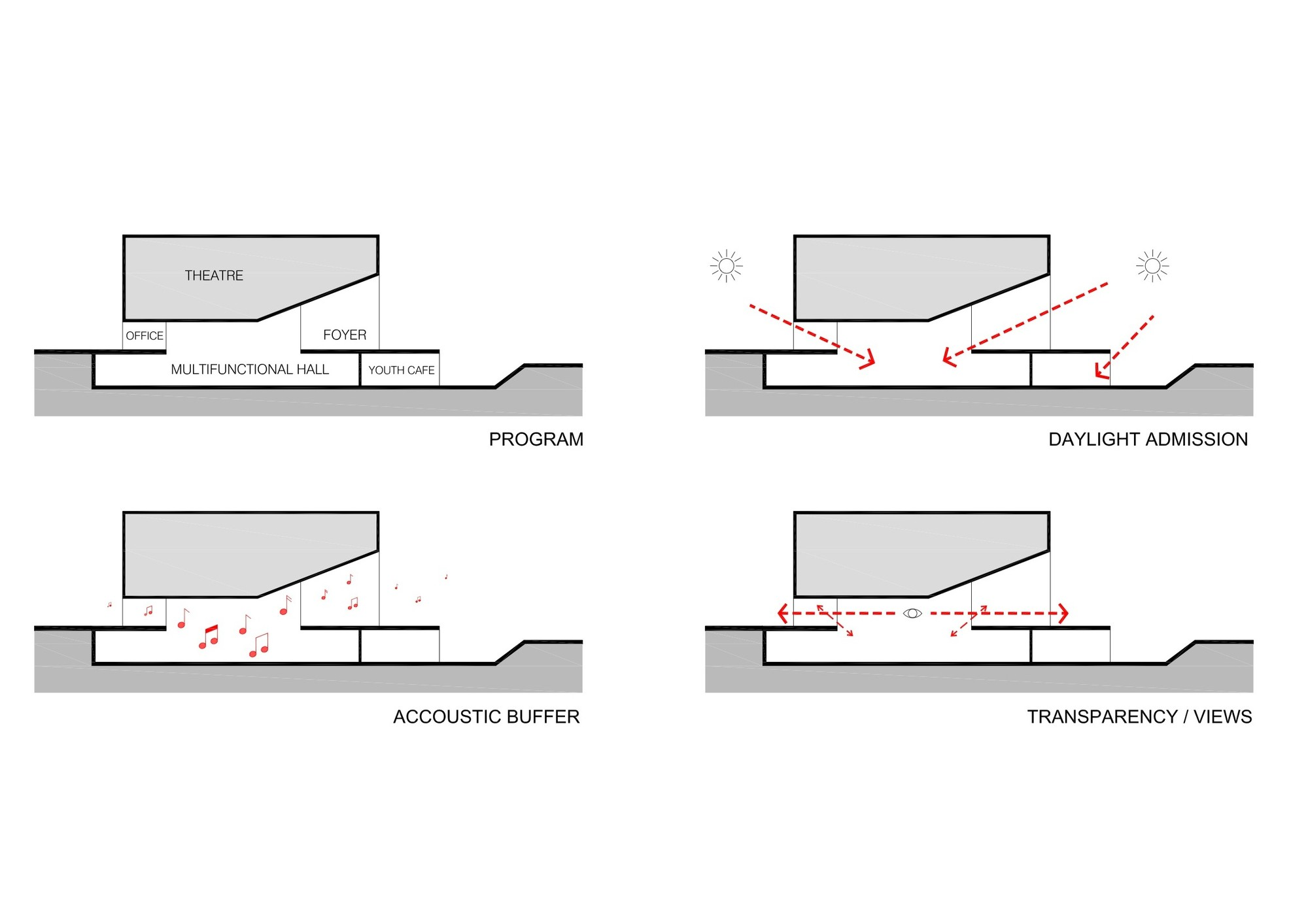 architecture section diagram hvac transformer wiring gallery of avelgem cultural center dierendonckblancke