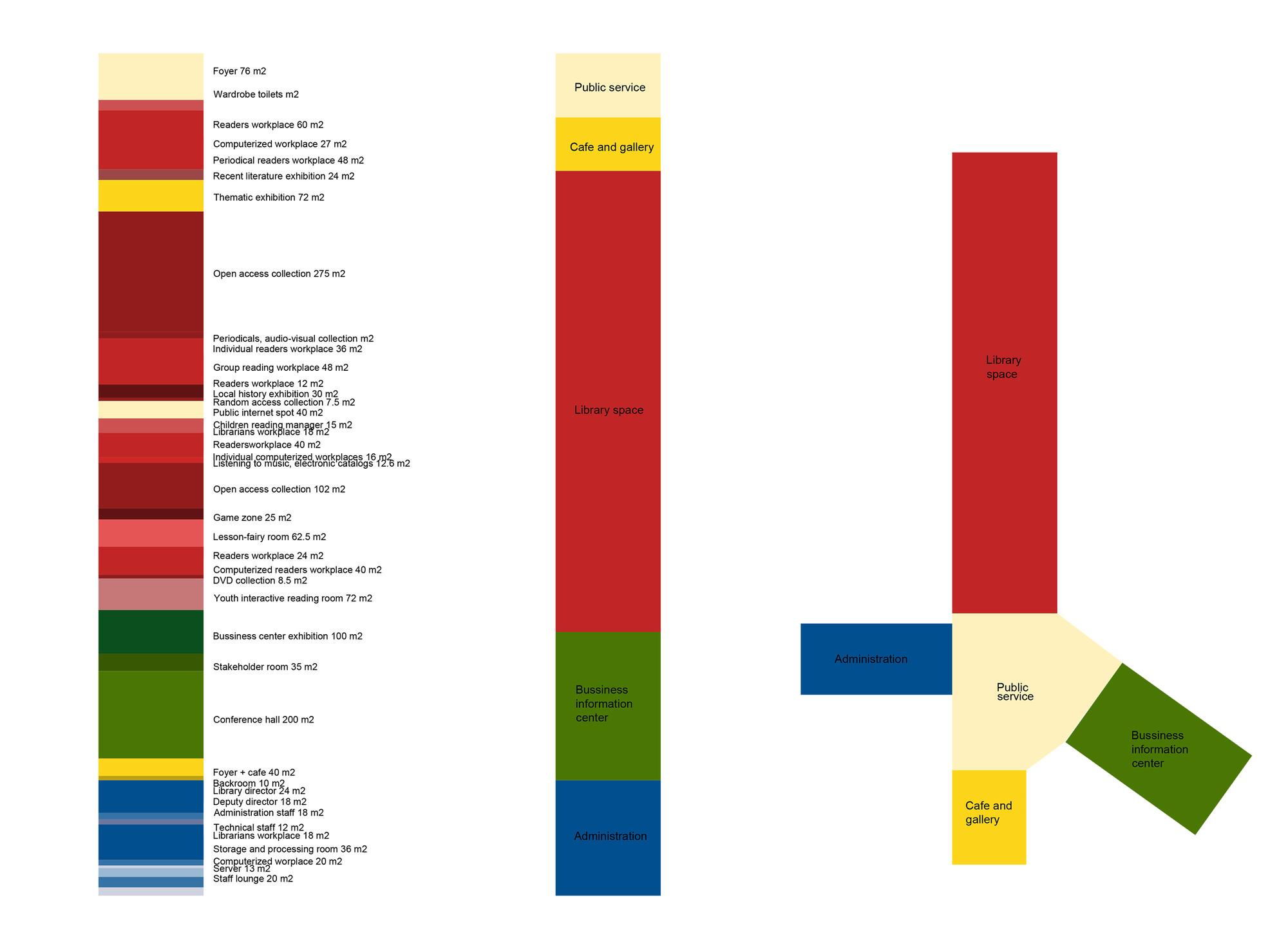 medium resolution of library building in bauska winning proposal program diagram 01